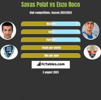 Savas Polat vs Enzo Roco h2h player stats