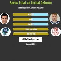 Savas Polat vs Ferhat Oztorun h2h player stats
