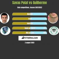 Savas Polat vs Guilherme h2h player stats