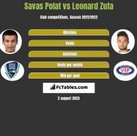 Savas Polat vs Leonard Zuta h2h player stats