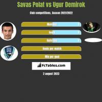 Savas Polat vs Ugur Demirok h2h player stats