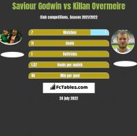 Saviour Godwin vs Killan Overmeire h2h player stats
