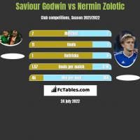 Saviour Godwin vs Nermin Zolotic h2h player stats
