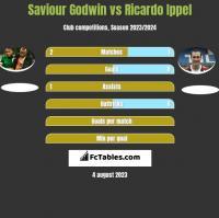 Saviour Godwin vs Ricardo Ippel h2h player stats