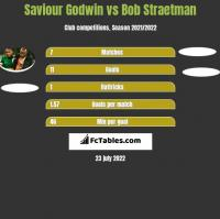 Saviour Godwin vs Bob Straetman h2h player stats