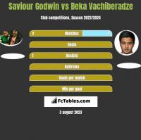 Saviour Godwin vs Beka Vachiberadze h2h player stats