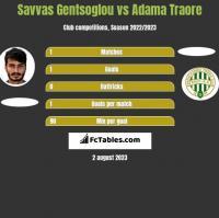 Savvas Gentsoglou vs Adama Traore h2h player stats