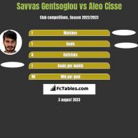 Savvas Gentsoglou vs Aleo Cisse h2h player stats