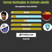 Savvas Gentsoglou vs Antonio Jakolis h2h player stats