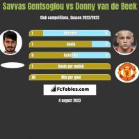 Savvas Gentsoglou vs Donny van de Beek h2h player stats