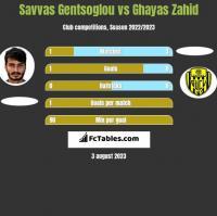 Savvas Gentsoglou vs Ghayas Zahid h2h player stats