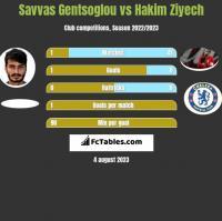 Savvas Gentsoglou vs Hakim Ziyech h2h player stats