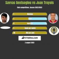 Savvas Gentsoglou vs Joan Truyols h2h player stats