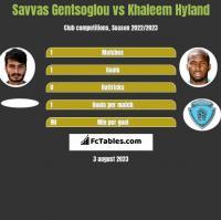 Savvas Gentsoglou vs Khaleem Hyland h2h player stats