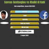 Savvas Gentsoglou vs Khalid Al Kabi h2h player stats