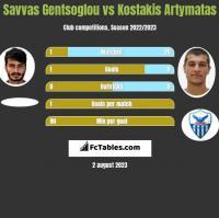 Savvas Gentsoglou vs Kostakis Artymatas h2h player stats