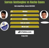 Savvas Gentsoglou vs Nacho Cases h2h player stats