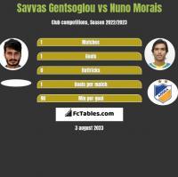 Savvas Gentsoglou vs Nuno Morais h2h player stats