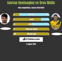 Savvas Gentsoglou vs Uros Matic h2h player stats