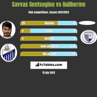 Savvas Gentsoglou vs Guilherme h2h player stats