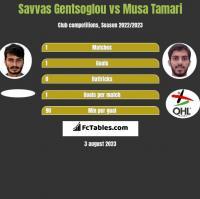 Savvas Gentsoglou vs Musa Tamari h2h player stats