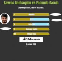 Savvas Gentsoglou vs Facundo Garcia h2h player stats