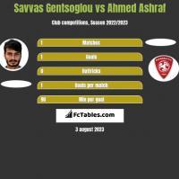 Savvas Gentsoglou vs Ahmed Ashraf h2h player stats