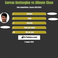 Savvas Gentsoglou vs Alioune Cisse h2h player stats