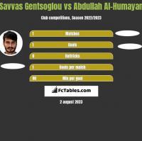 Savvas Gentsoglou vs Abdullah Al-Humayan h2h player stats