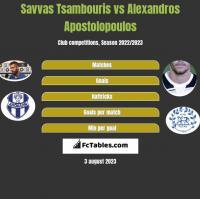 Savvas Tsambouris vs Alexandros Apostolopoulos h2h player stats