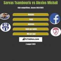 Savvas Tsambouris vs Alexios Michail h2h player stats