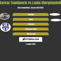 Savvas Tsambouris vs Lasha Shergelashvili h2h player stats