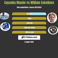 Sayouba Mande vs William Eskelinen h2h player stats