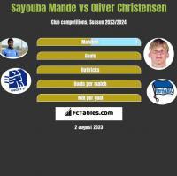 Sayouba Mande vs Oliver Christensen h2h player stats