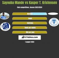 Sayouba Mande vs Kasper T. Kristensen h2h player stats