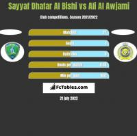 Sayyaf Dhafar Al Bishi vs Ali Al Awjami h2h player stats