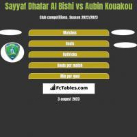 Sayyaf Dhafar Al Bishi vs Aubin Kouakou h2h player stats