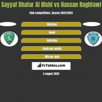 Sayyaf Dhafar Al Bishi vs Hassan Raghfawi h2h player stats