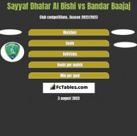 Sayyaf Dhafar Al Bishi vs Bandar Baajaj h2h player stats