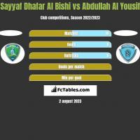 Sayyaf Dhafar Al Bishi vs Abdullah Al Yousif h2h player stats