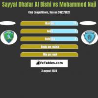 Sayyaf Dhafar Al Bishi vs Mohammed Naji h2h player stats