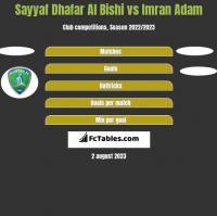 Sayyaf Dhafar Al Bishi vs Imran Adam h2h player stats