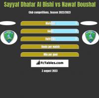 Sayyaf Dhafar Al Bishi vs Nawaf Boushal h2h player stats