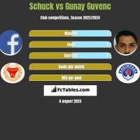 Schuck vs Gunay Guvenc h2h player stats