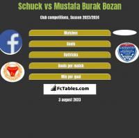 Schuck vs Mustafa Burak Bozan h2h player stats