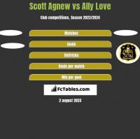 Scott Agnew vs Ally Love h2h player stats