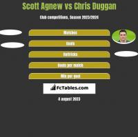 Scott Agnew vs Chris Duggan h2h player stats