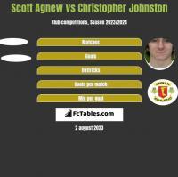 Scott Agnew vs Christopher Johnston h2h player stats