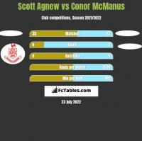 Scott Agnew vs Conor McManus h2h player stats