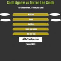 Scott Agnew vs Darren Lee Smith h2h player stats